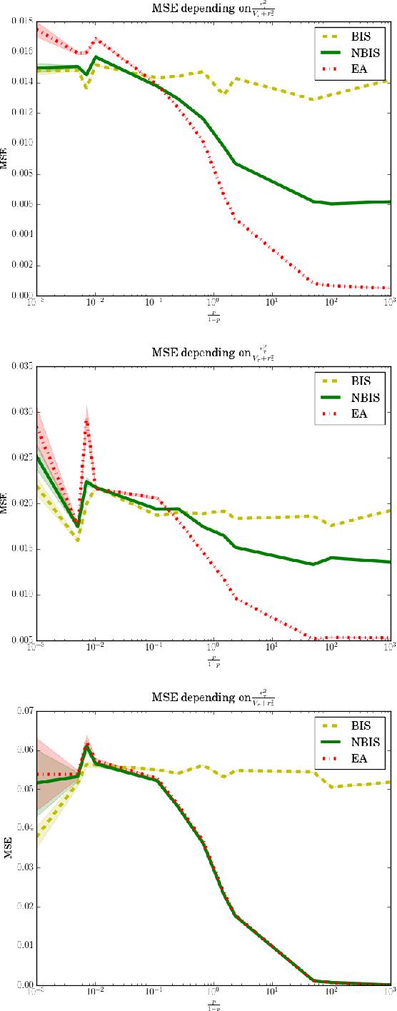 Figure 2 for A comparative study of counterfactual estimators
