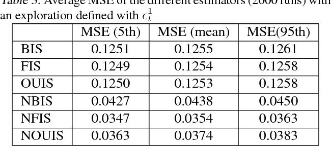 Figure 4 for A comparative study of counterfactual estimators