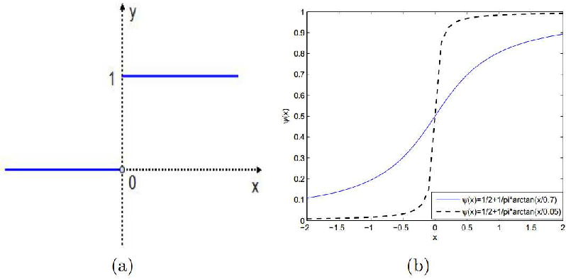 Figure 1 for Single image super-resolution by approximated Heaviside functions