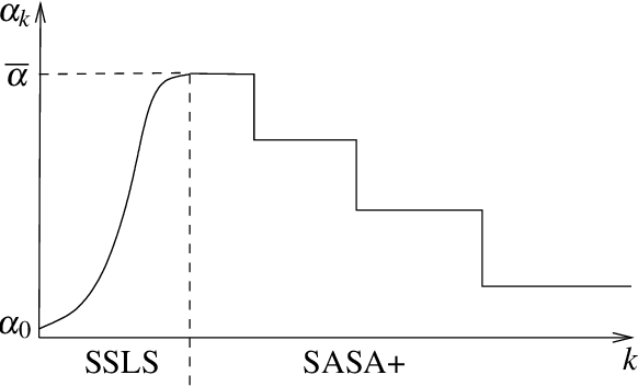 Figure 1 for Statistical Adaptive Stochastic Gradient Methods