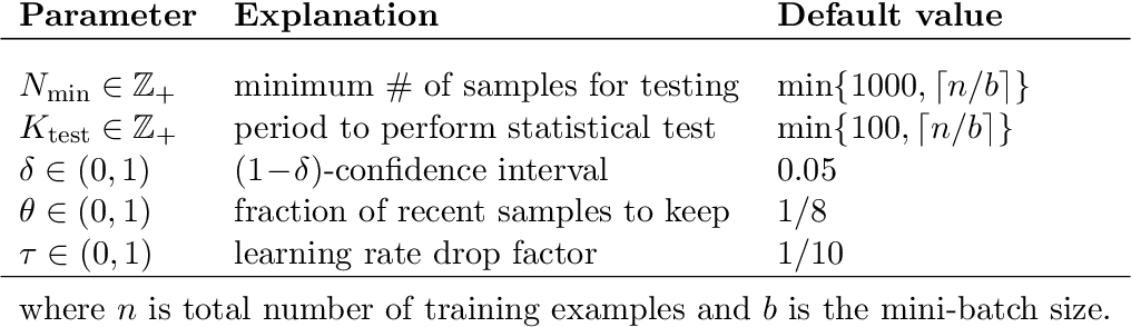 Figure 2 for Statistical Adaptive Stochastic Gradient Methods