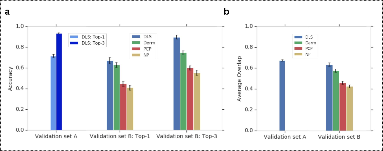 Figure 3 for A deep learning system for differential diagnosis of skin diseases