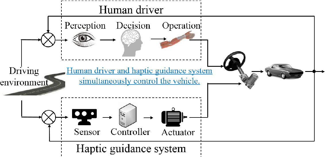Figure 1 for Analysis and Modeling of Driver Behavior with Integrated Feedback of Visual and Haptic Information Under Shared Control