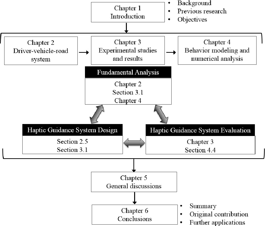 Figure 2 for Analysis and Modeling of Driver Behavior with Integrated Feedback of Visual and Haptic Information Under Shared Control