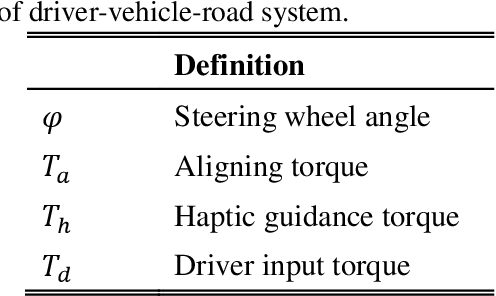 Figure 4 for Analysis and Modeling of Driver Behavior with Integrated Feedback of Visual and Haptic Information Under Shared Control