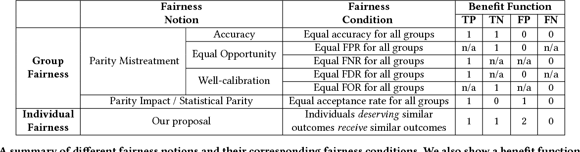 Figure 2 for A Unified Approach to Quantifying Algorithmic Unfairness: Measuring Individual & Group Unfairness via Inequality Indices