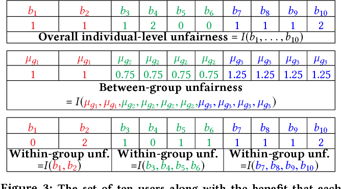 Figure 3 for A Unified Approach to Quantifying Algorithmic Unfairness: Measuring Individual & Group Unfairness via Inequality Indices