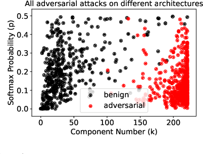 Figure 4 for Principal Component Properties of Adversarial Samples