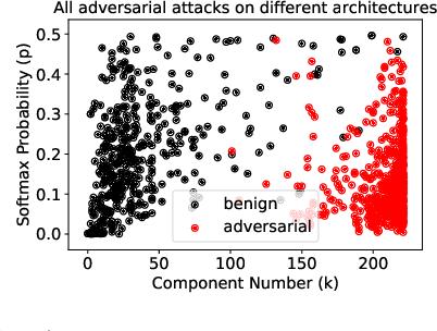 Figure 4 for Principal Component Properties of Adversarial Samples