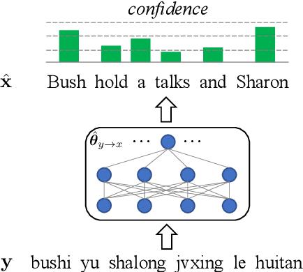 Figure 1 for Improving Back-Translation with Uncertainty-based Confidence Estimation