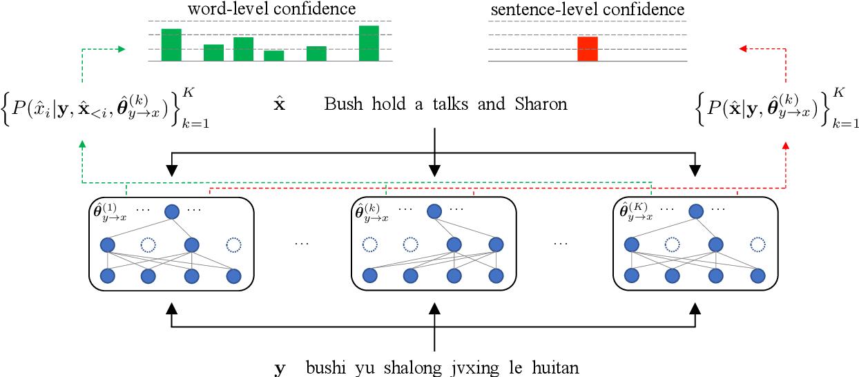 Figure 3 for Improving Back-Translation with Uncertainty-based Confidence Estimation