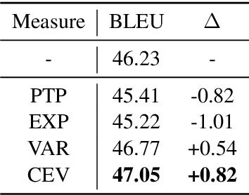 Figure 2 for Improving Back-Translation with Uncertainty-based Confidence Estimation