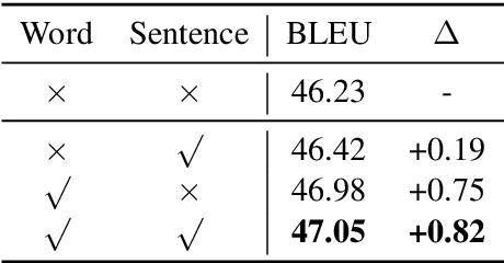 Figure 4 for Improving Back-Translation with Uncertainty-based Confidence Estimation