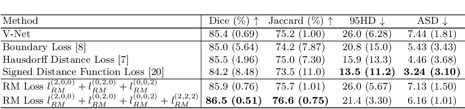 Figure 4 for Residual Moment Loss for Medical Image Segmentation
