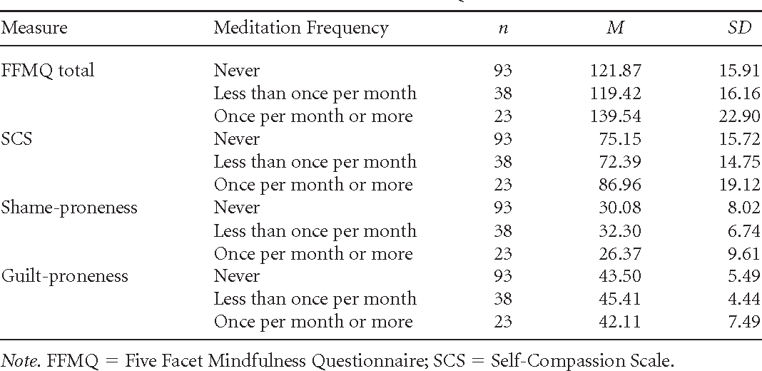Table 2 from Relationships of mindfulness, self-compassion, and