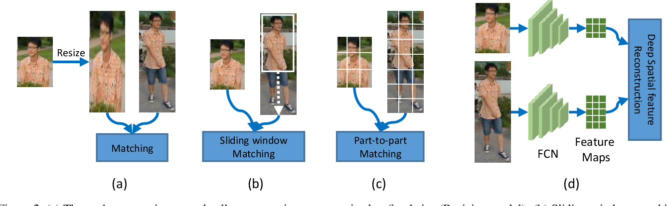 Figure 3 for Deep Spatial Feature Reconstruction for Partial Person Re-identification: Alignment-Free Approach