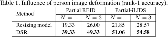 Figure 2 for Deep Spatial Feature Reconstruction for Partial Person Re-identification: Alignment-Free Approach