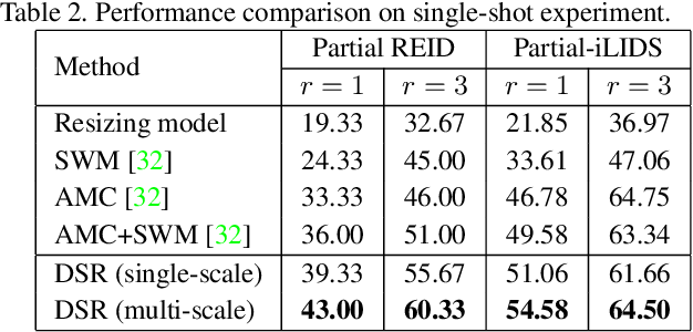 Figure 4 for Deep Spatial Feature Reconstruction for Partial Person Re-identification: Alignment-Free Approach