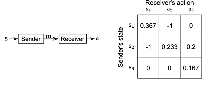 Figure 1 for Inference-Based Deterministic Messaging For Multi-Agent Communication