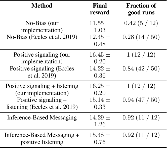 Figure 2 for Inference-Based Deterministic Messaging For Multi-Agent Communication
