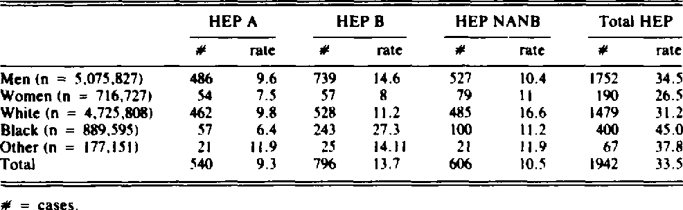 """TABLE II. INCIDENCE OF VIRAL HEPATITIS PER 100,000 PERSON-YEARS, BY SEX AND RACE AND HEPATITIS TYPE, USAF ACTIVE DUTY, 19""""0-89."""