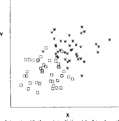 FIG. 7.-The same data set, with the points distinguished to show the members of the 2 monophyletic taxa. It can immediately be seen that the apparently significant relationship of fig. 6 is illusory.