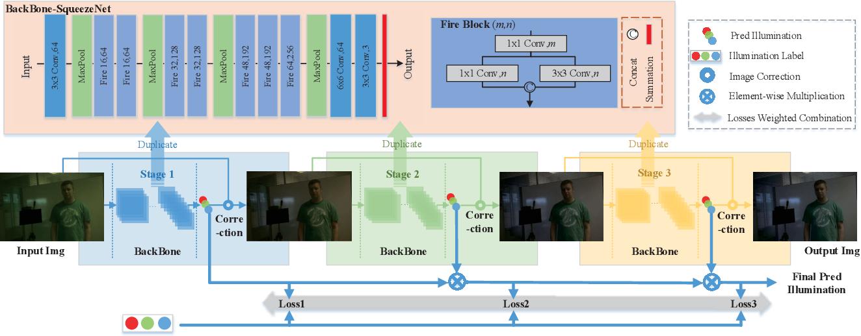 Figure 3 for Cascading Convolutional Color Constancy