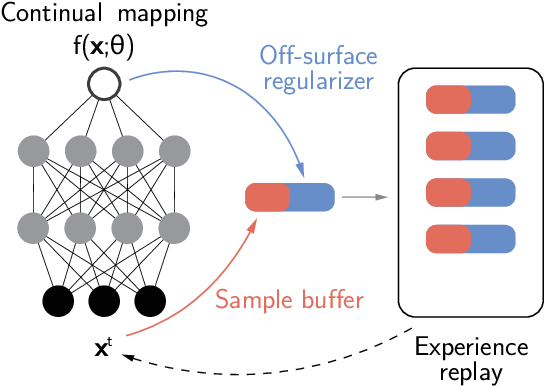 Figure 3 for Continual Neural Mapping: Learning An Implicit Scene Representation from Sequential Observations