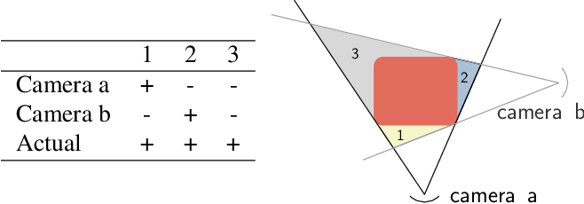 Figure 4 for Continual Neural Mapping: Learning An Implicit Scene Representation from Sequential Observations