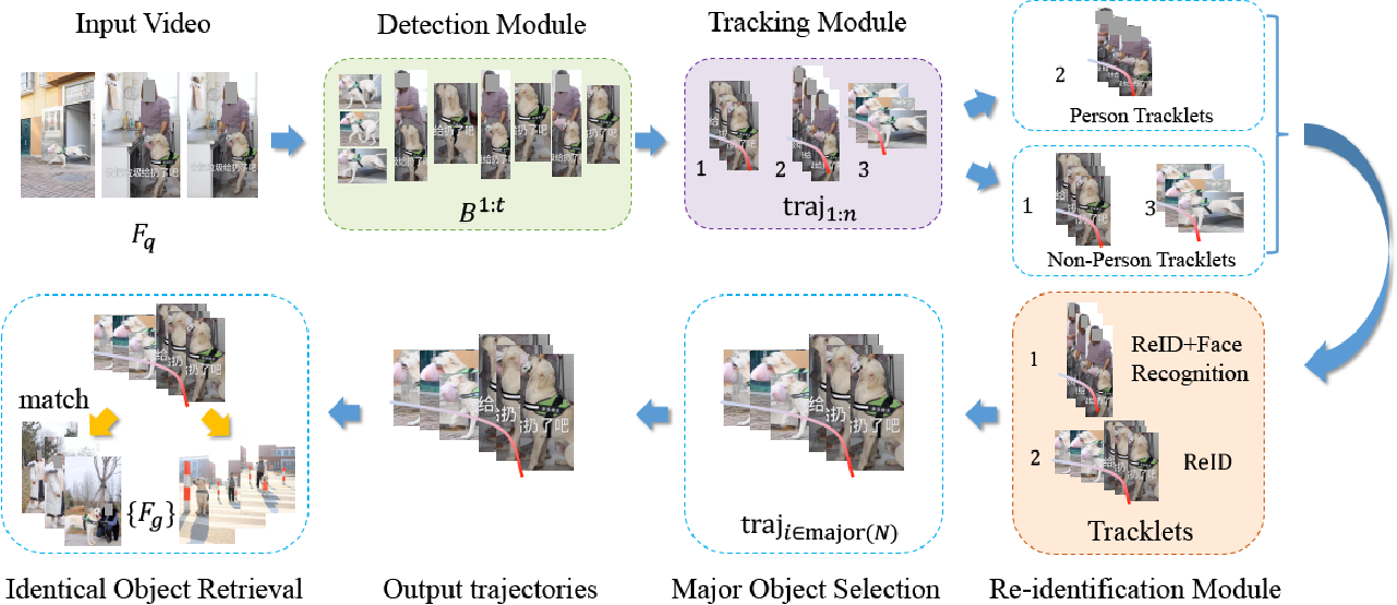 Figure 1 for A Generic Object Re-identification System for Short Videos