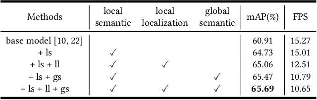 Figure 2 for A Generic Object Re-identification System for Short Videos