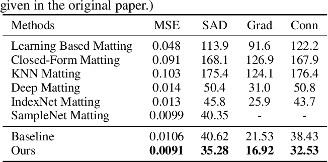 Figure 4 for Natural Image Matting via Guided Contextual Attention