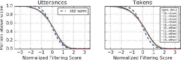 Figure 4 for Improved Noisy Student Training for Automatic Speech Recognition