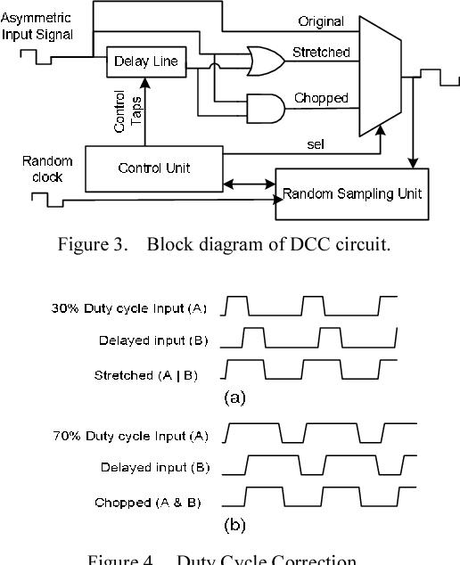 Data Strobe Timing Of Ddr2 Using A Statistical Random Sampling