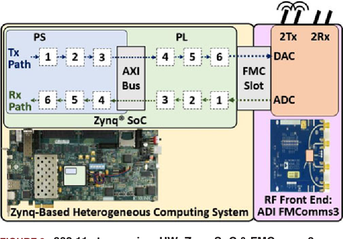 Hardware-Software Codesign of Wireless Transceivers on Zynq