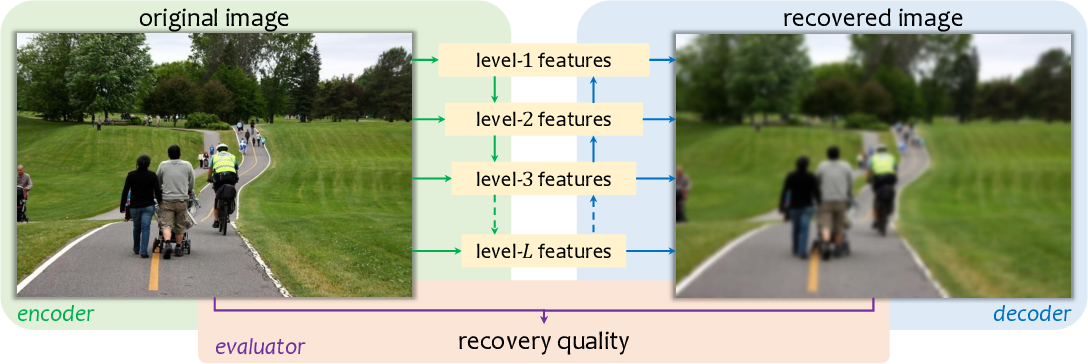 Figure 3 for What Is Considered Complete for Visual Recognition?