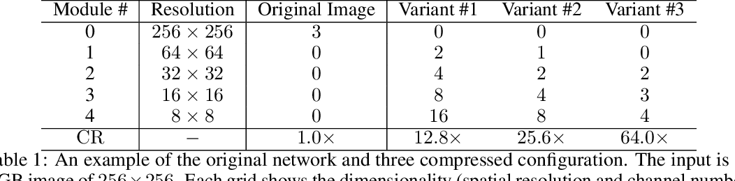 Figure 2 for What Is Considered Complete for Visual Recognition?