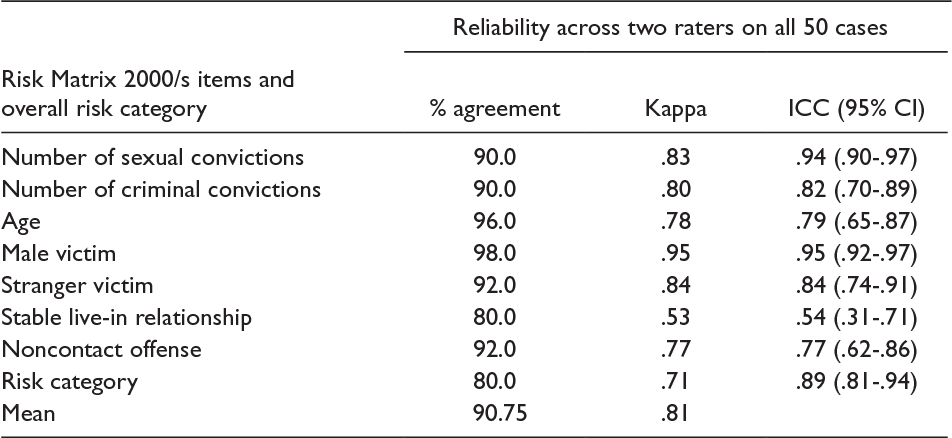 Table 1. Reliability Statistics for Study 1 Across All 50 Cases by RM2000 Item