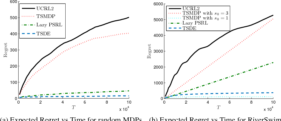 Figure 1 for Learning Unknown Markov Decision Processes: A Thompson Sampling Approach