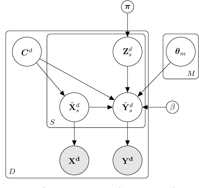 Figure 1 for Bayesian nonparametric shared multi-sequence time series segmentation
