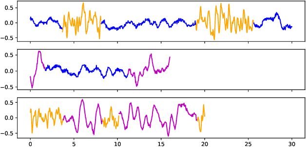 Figure 3 for Bayesian nonparametric shared multi-sequence time series segmentation