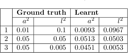 Figure 2 for Bayesian nonparametric shared multi-sequence time series segmentation