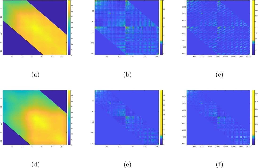 Figure 2 for Covariance Estimation for Matrix-valued Data