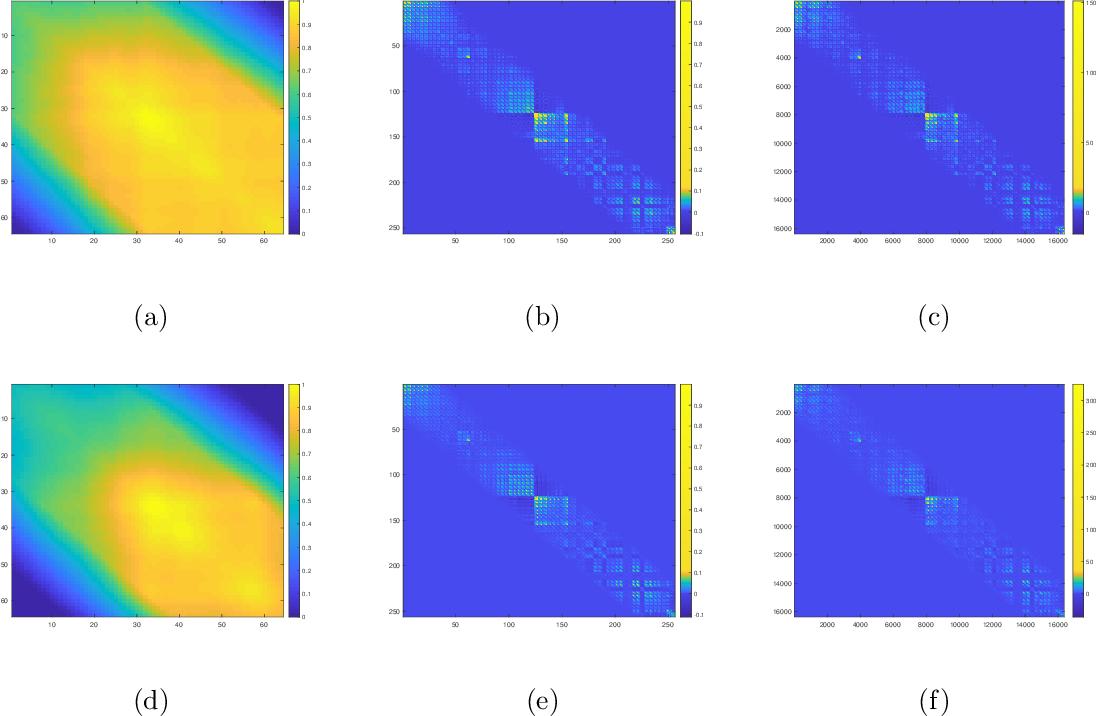 Figure 4 for Covariance Estimation for Matrix-valued Data