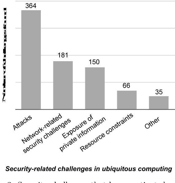 ubiquitous computing literature review