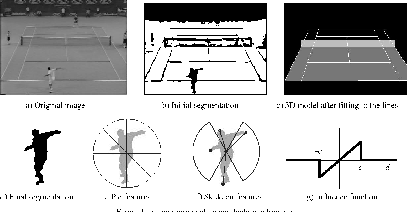 Figure 1. Image segmentation and feature extraction