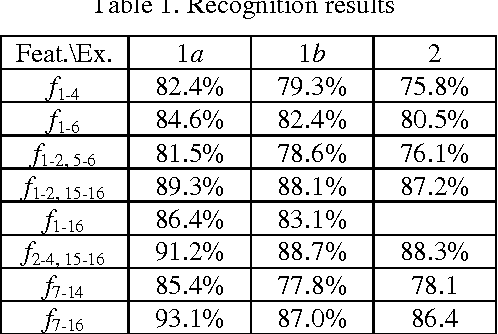 Table 1. Recognition results