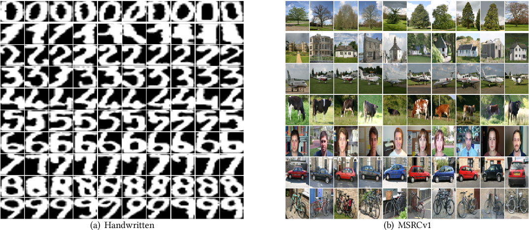 Figure 3 for Non-Linear Fusion for Self-Paced Multi-View Clustering