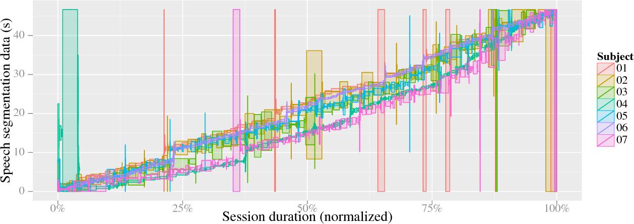Figure 3 for A Multimodal Corpus of Expert Gaze and Behavior during Phonetic Segmentation Tasks