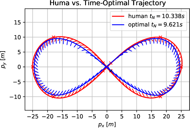 Figure 3 for CPC: Complementary Progress Constraints for Time-Optimal Quadrotor Trajectories